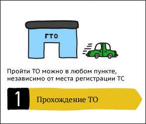 Как пройти техосмотр в Воронеже
