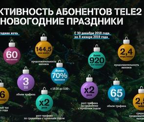 Клиенты Tele2 в праздники скачали в 2 раза больше трафика, чем годом ранее